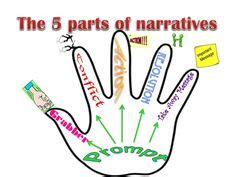 Scholarly personal narrative dissertation